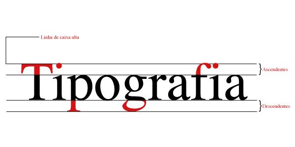 tipografia Medidas Tipográficas